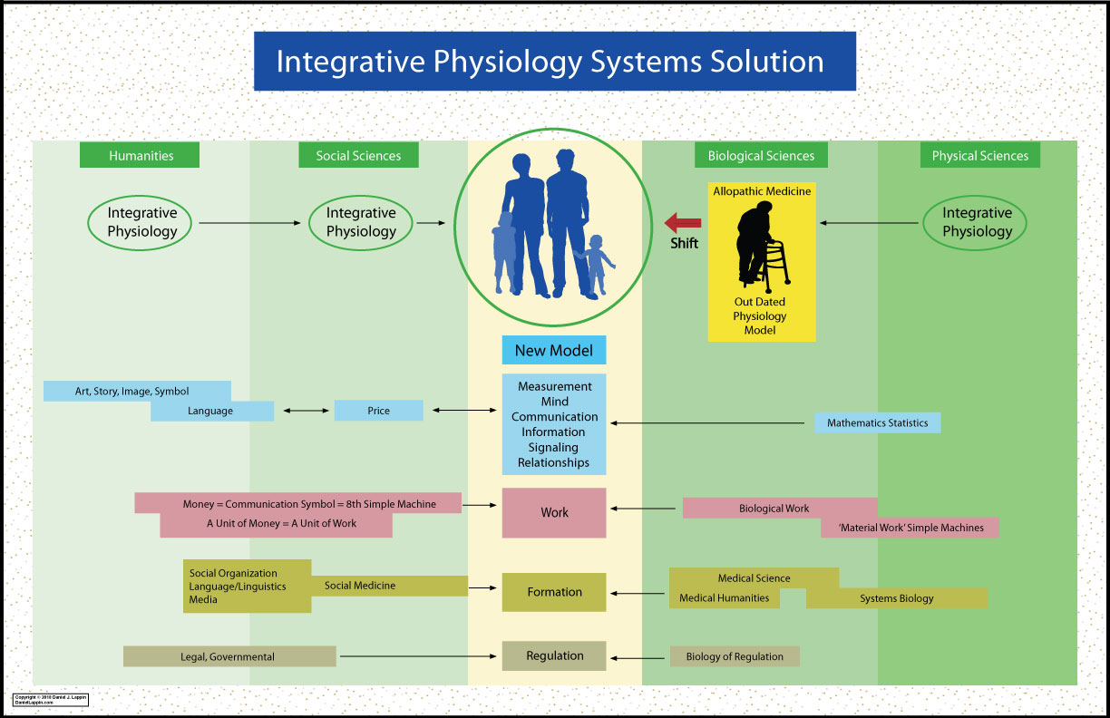 PBSSH Integrative Physiology